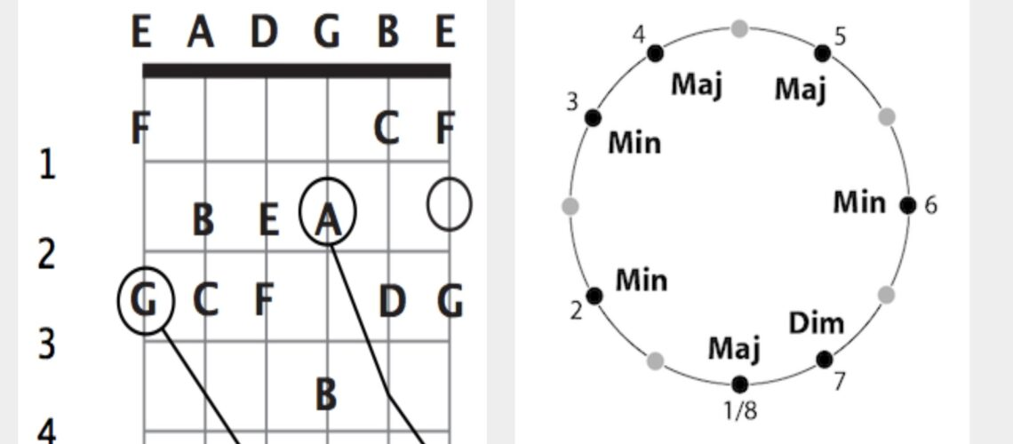 interval of tenth, diatonic triads on scale circle